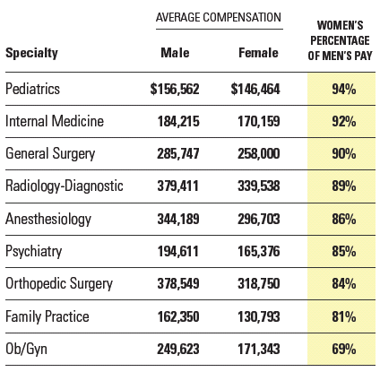 Source: 2008 LocumTenens.com Physician Compensation and Satisfaction Survey. There were more than 3,000 respondents. Sixty-six percent of respondents were male; 34 percent female.