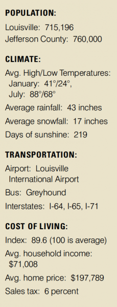 Louisville statistics