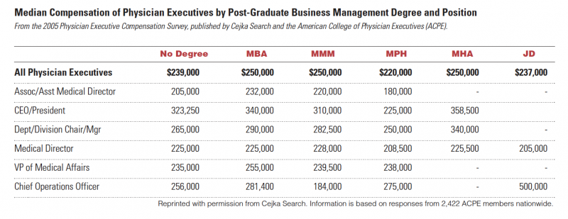 Median Compensation of Physician Executives by Post-Graduate Business Management Degree and Position