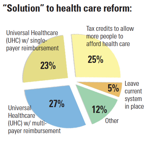"""Solution"" to health care reform pie chart"