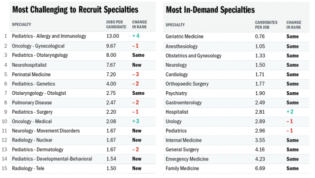 How tight is the job market in your specialty? Summer 2020 Issue