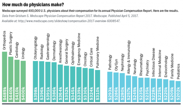 How much do physicians make?