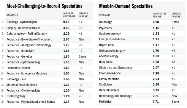 Job List Specialties