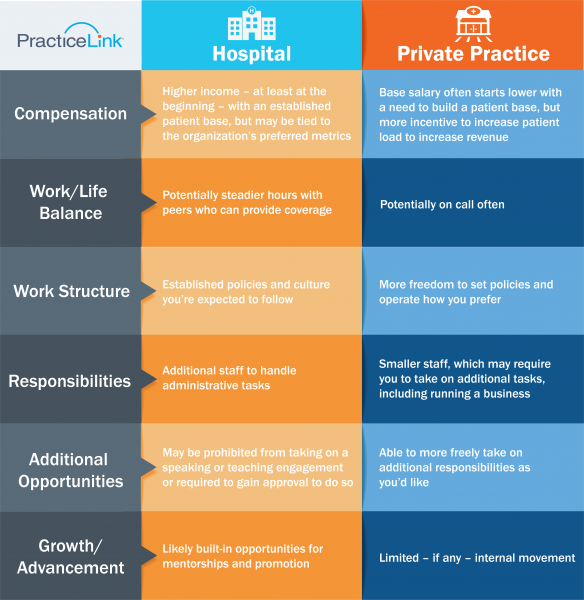 See the pros and cons of private practice or with a large organization.