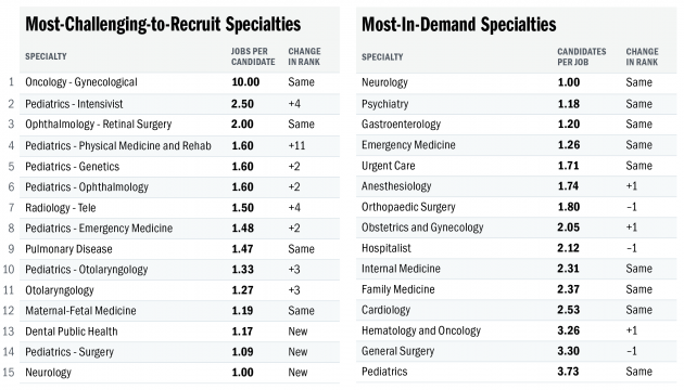 Physician Specialties Statistics