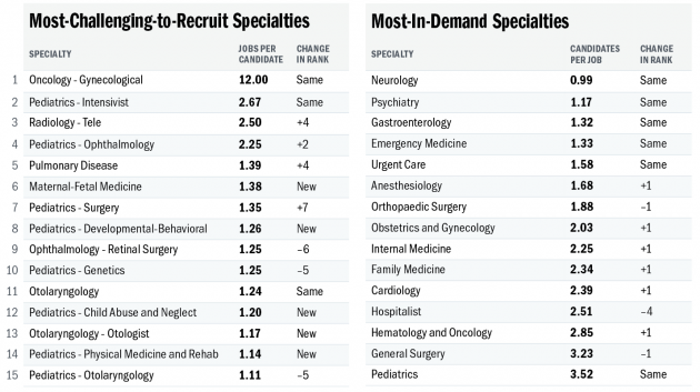 Job Market Ranking