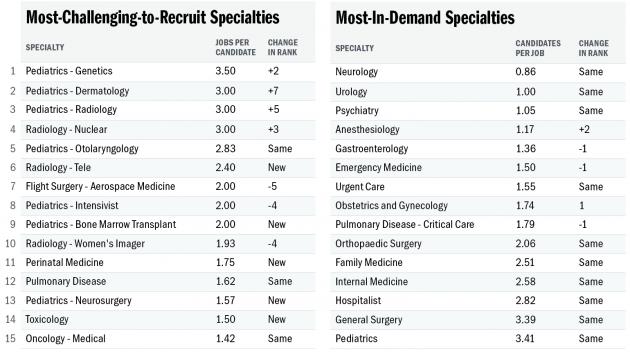 Physician Job Ranking